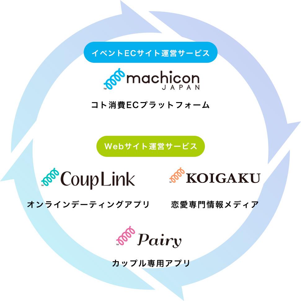 イベントECサイト運営サービス Webサイト運営サービス