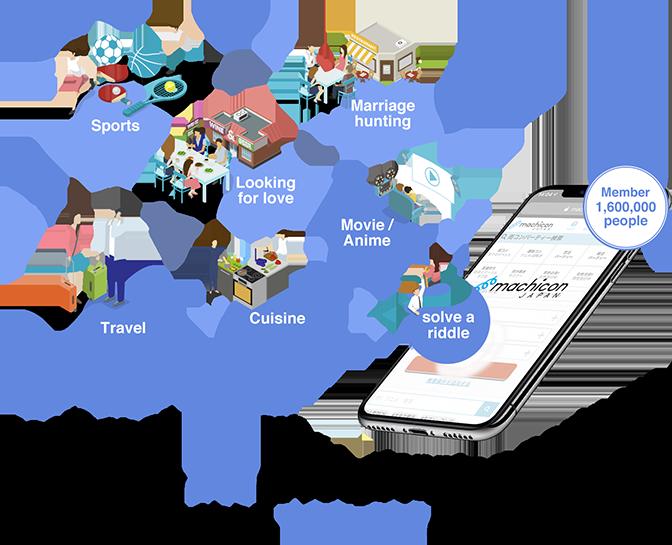 Experience consumption EC platform